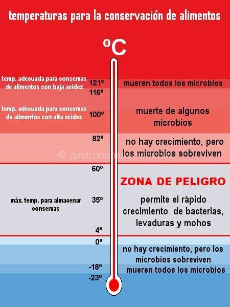 conservas caseras temperaturas