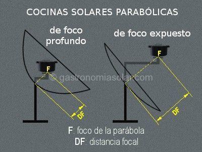 cocinas solares parabolicas